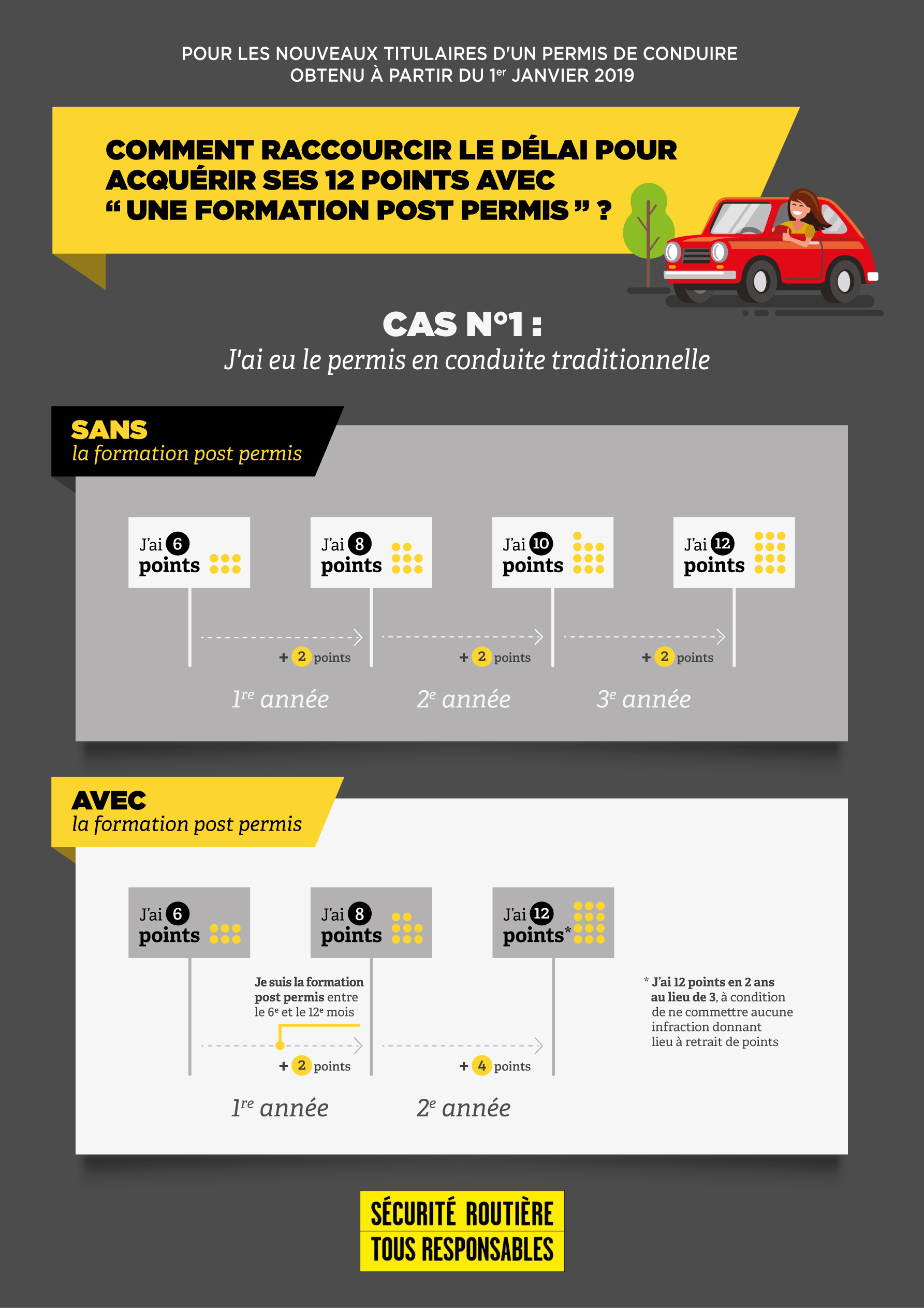 Infographie cas1 conduite accompagnee. Infographie cas2 conduite accompagnee ecb20df56dfe