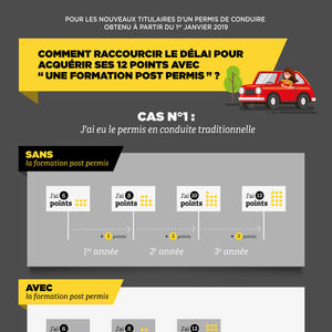 Infographie_cas1_conduite_accompagnee